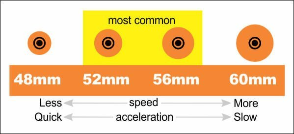 CALI Strong Skateboard Wheel Size Diagram