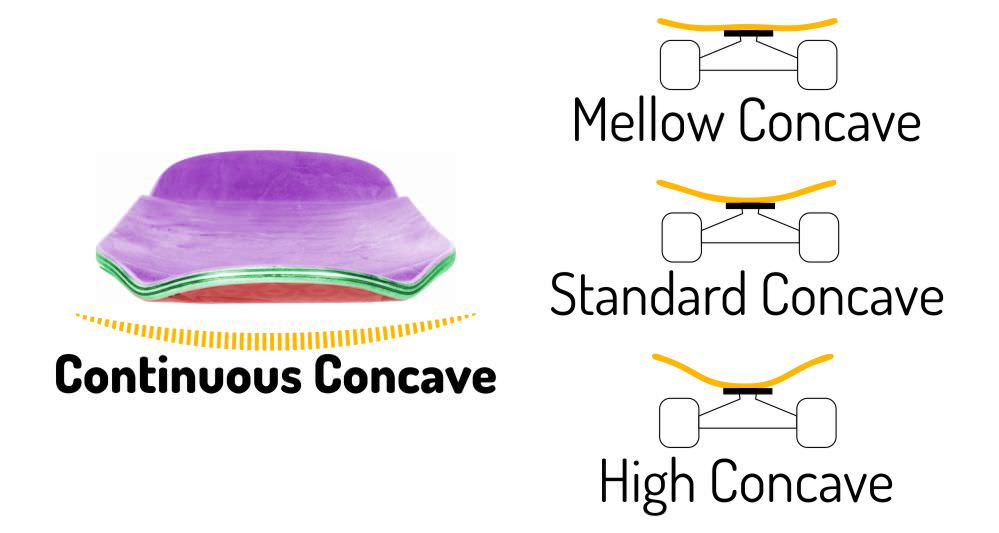 Concave Deck Full Example