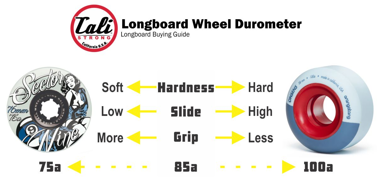 Longboard Wheel Durometer Explained