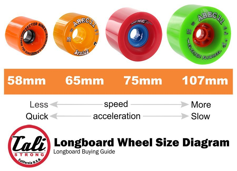 Longboard Wheel Size Diagram For Speed & Acceleration