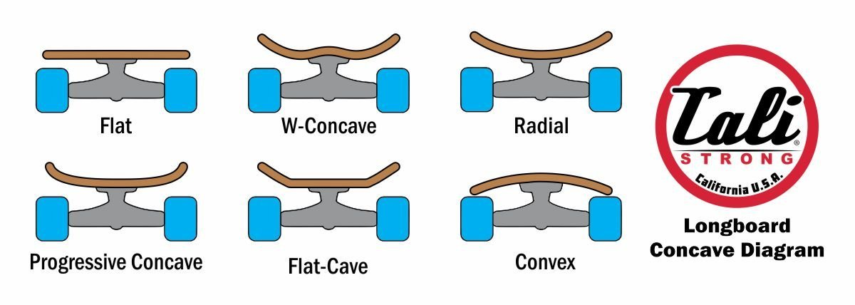 Longboard Concave Diagram